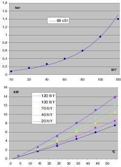 courbe échangeur thermique 20 à 110 litres/minute