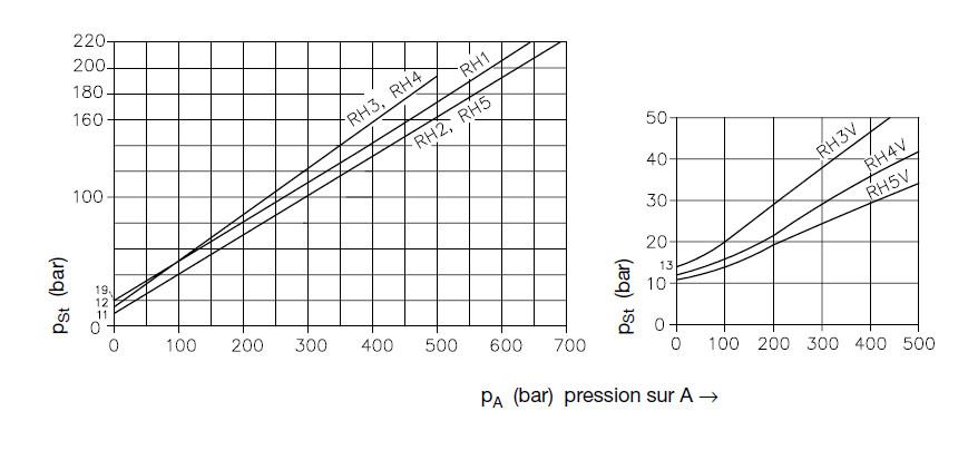 Diagrammes pression clapet anti-retour piloté