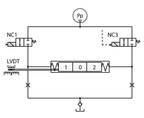 Schema hydraulique Bobine danfoss serie 7PVEA
