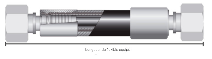 Définir la longueur d'un flexible hydraulique équipé