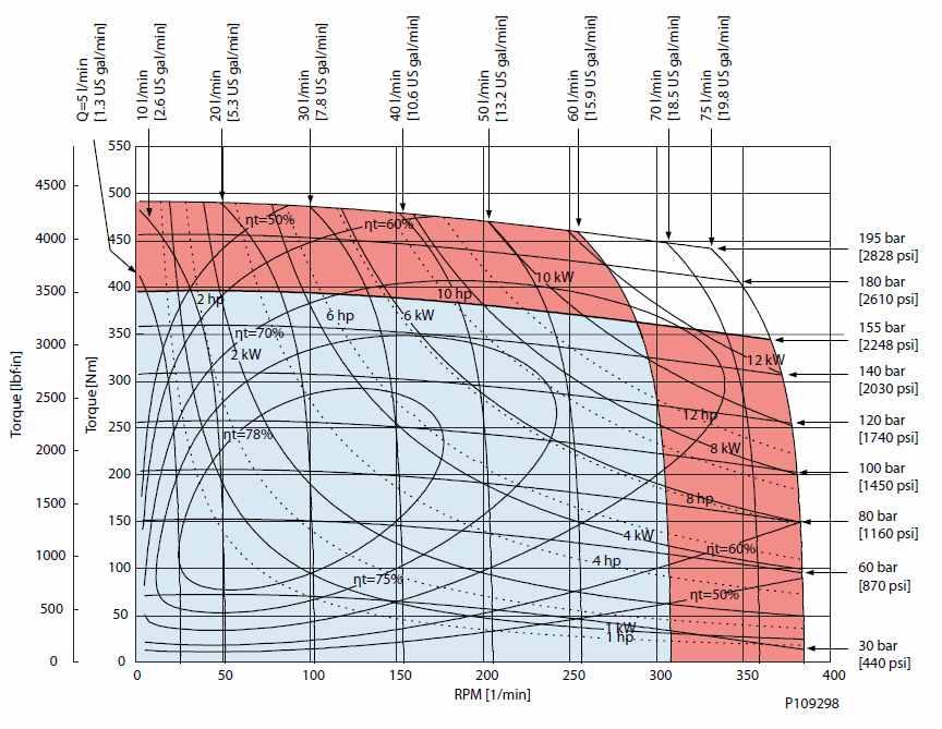 Diagramme de performance OMPW X N200 cm3