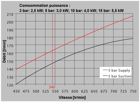 Performance pompe a membrane 150 litres