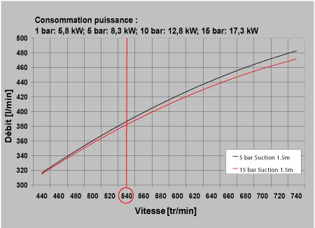 Performance pompe a membrane 380 litres