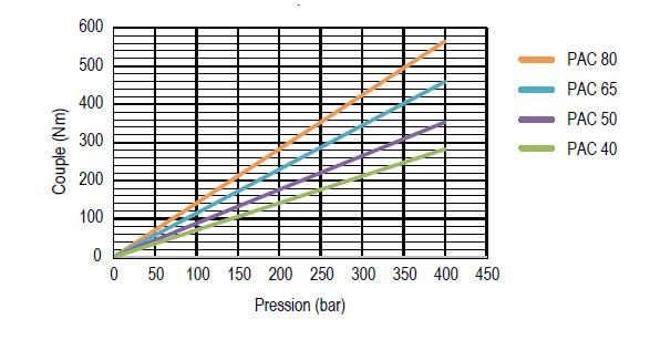 Relation entre couple et pression sur pompe camion PAC