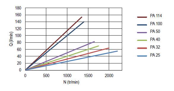 Débit délivré en fonction de la vitesse de rotation de la pompe