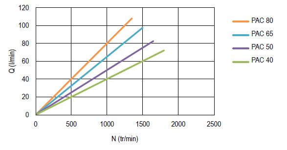 Courbe débit délivré en fonction de la vitesse, pompe camion PAC
