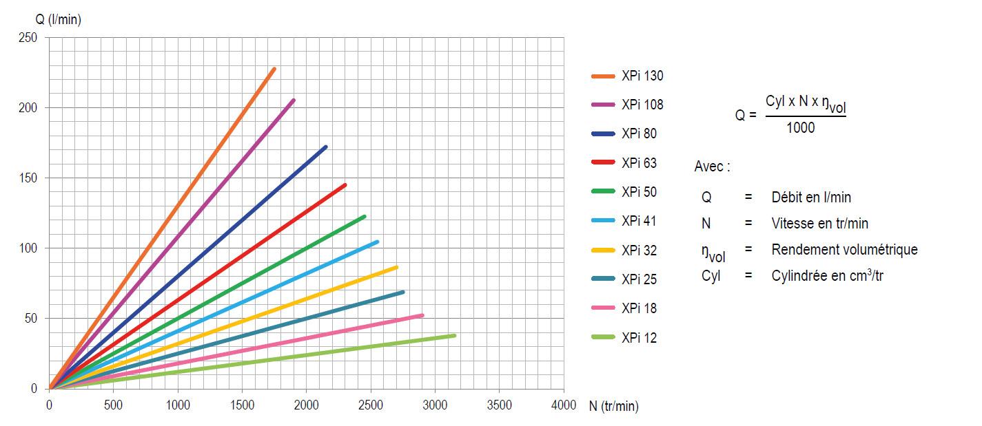 Couple débit vitesse XPI