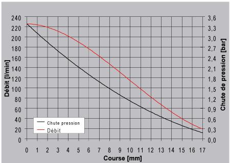 Performance regulateur electrique 300l/min pulvérisateur